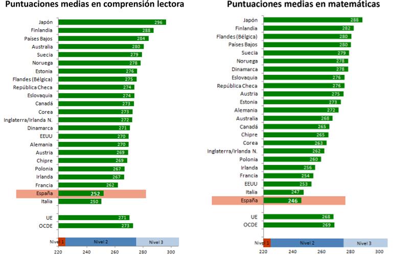 Puntuaciones en matemáticas y compresión lectora del informe piaac. (mecd)