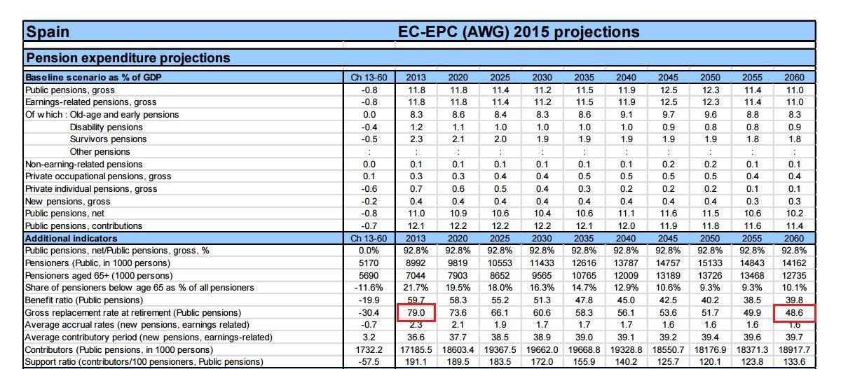 """Pensiones, jubilad@s. Continuidad en el """"damos y quitamos"""". Aumento de la privatización. La OCDE y el FMI por disminuirlas, retrasarlas...   - Página 6 1479891453-unnamed"""