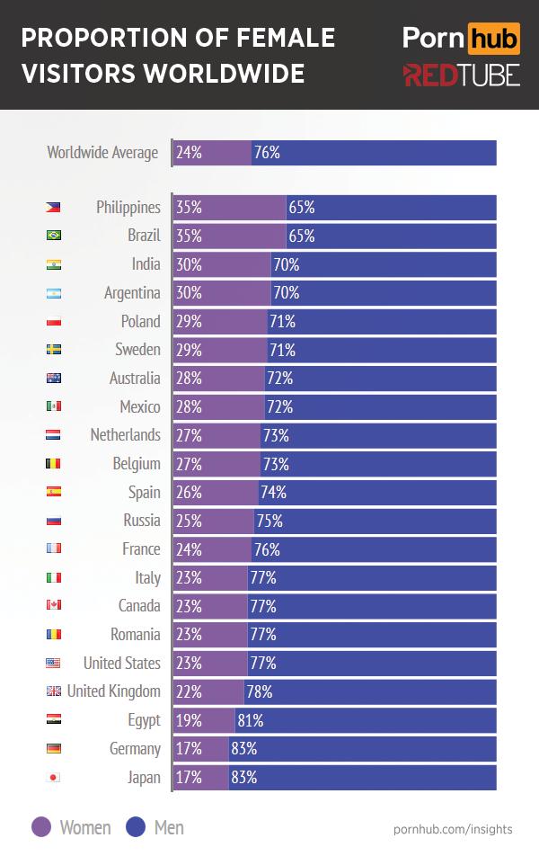 Proporción de visitas femeninas por países.