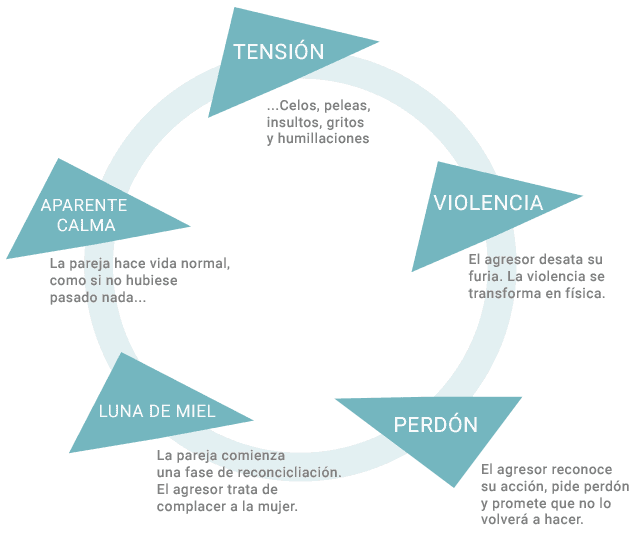 El círculo de la violencia