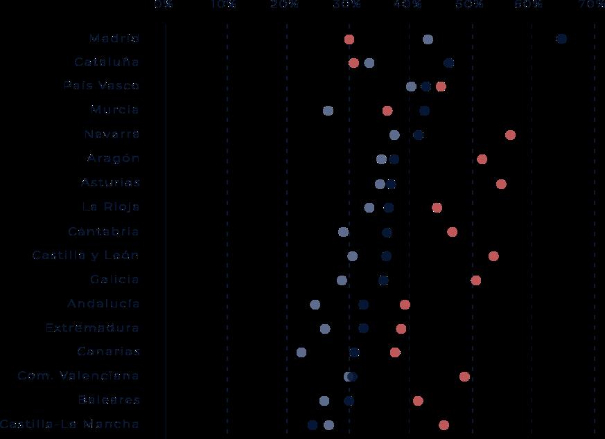 Porcentajes de jóvenes españoles de 25 a 39 años con estudios superiores en función de su estatus migratorio 2013-2017