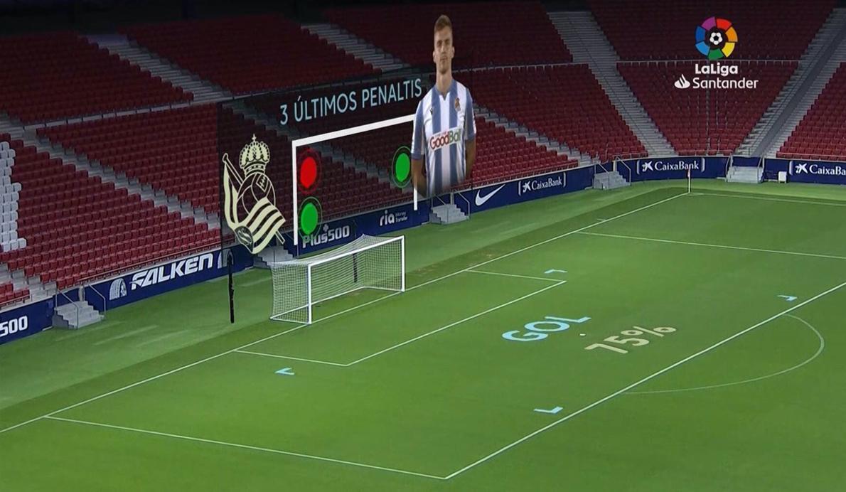 La herramienta Mediacoach ofrece en las retransmisiones de los partidos dónde suele tirar los penaltis un jugador concreto