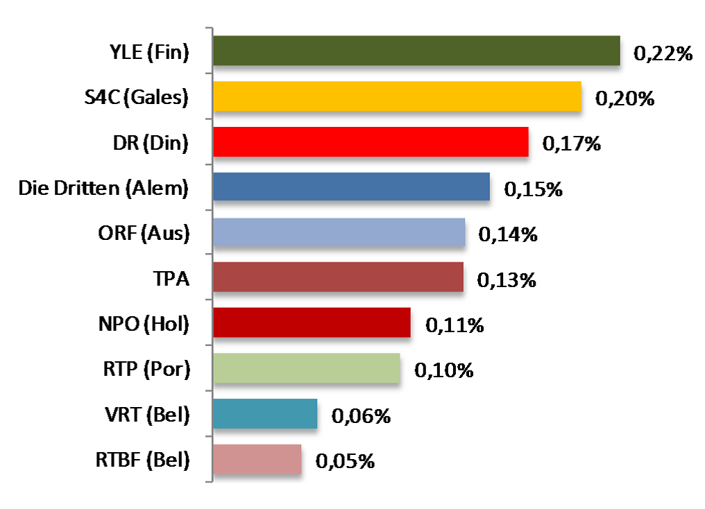 Subvenciones / PIB (TPA: Televisión Pública Autonómica España)