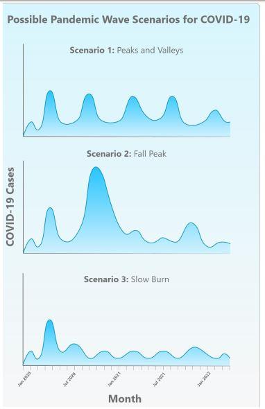 Los tres posibles escenarios de la pandemia de covid-19. (Cidrap)