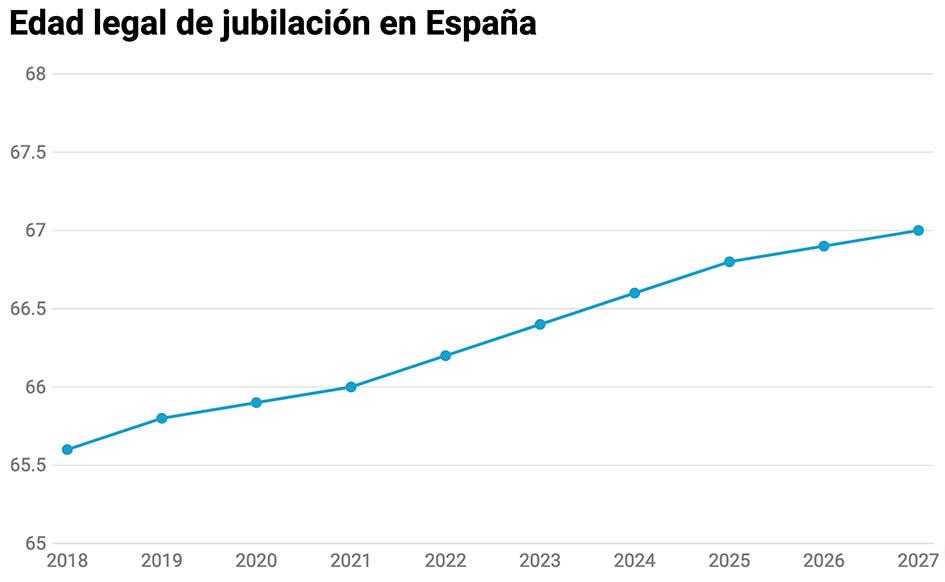 Gráfico sobre la edad legal de jubilación en España