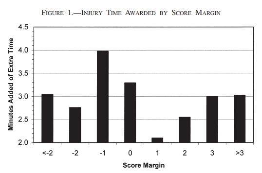La relación entre la diferencia de goles y el tiempo añadido. (LSE)