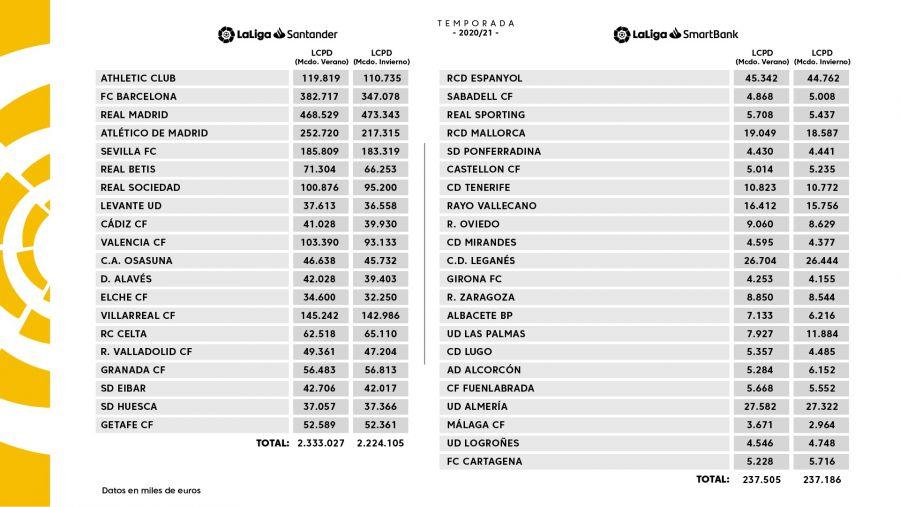 El nuevo límite salarial en Primera y Segunda División. (LaLiga)