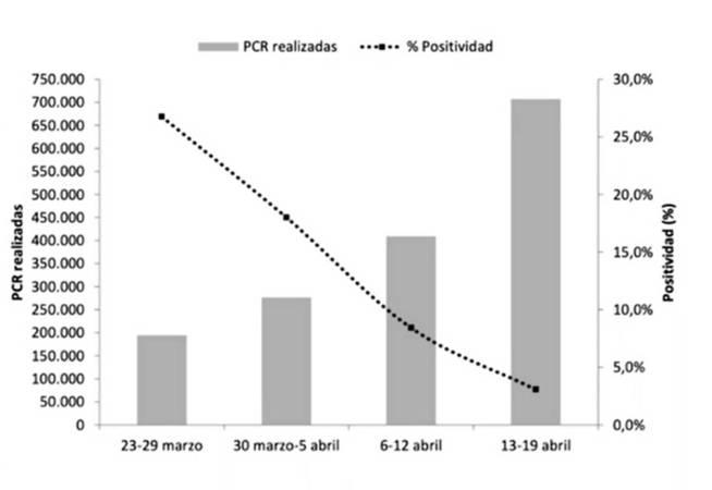 La gráfica compartida este lunes por Fernando Simón (Salud Pública)