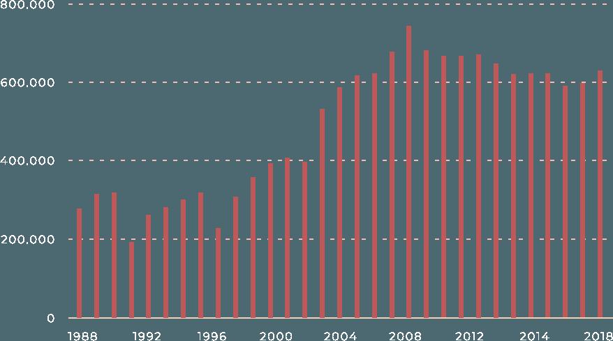 El siglo XXI aceleró la movilidad dentro de España