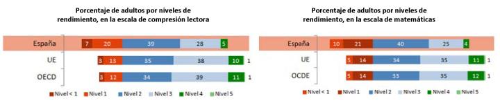 Rendimiento de los adultos españoles en el informe PIAAC. (MECD)