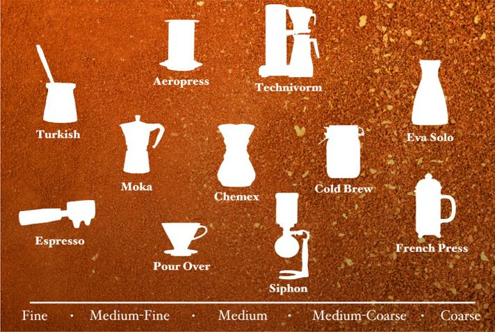 Tipo de molienda recomendada para cada cafetera. (Haft y Suarez)