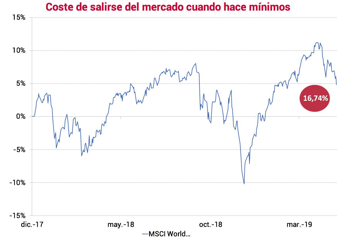 Rentabilidad acumulada en la bolsa mundial desde el 29/12/17 hasta el 31/05/19.