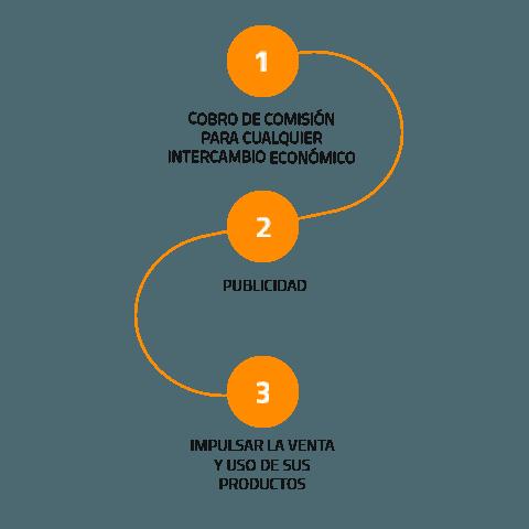 Beneficios de las plataformas digitales a las empresas