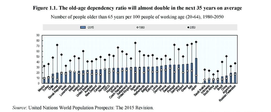 No se trata de un fenómeno habitual. Al contrario. La propia OCDE ha  realizado estudios en los que demuestra que desde 1910 hasta 1950 cada  generación ha ... a95e29356ec