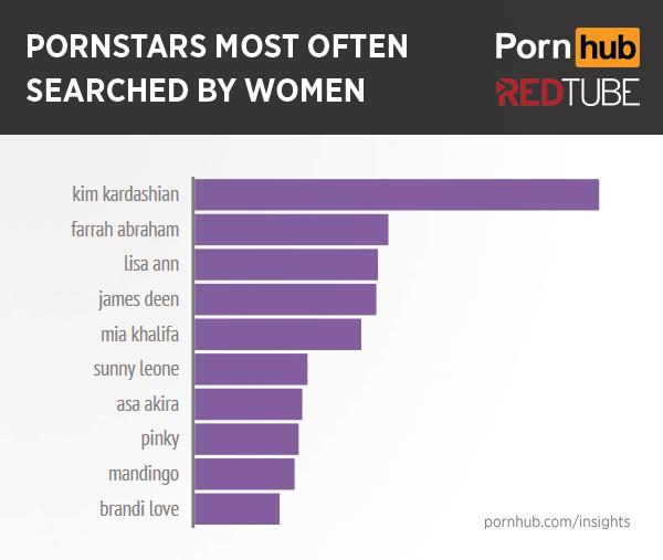 Las estrellas porno más buscadas por las mujeres.
