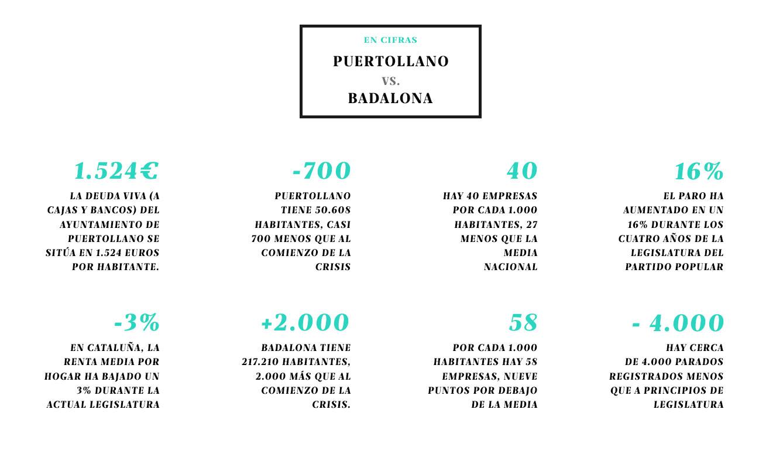 Puertollano vs. Badalona en cifras