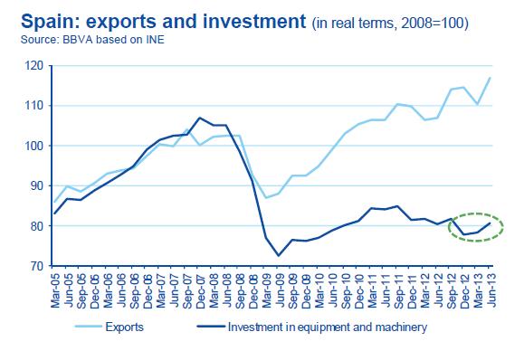 Nivel de exportaciones y nivel de inversión