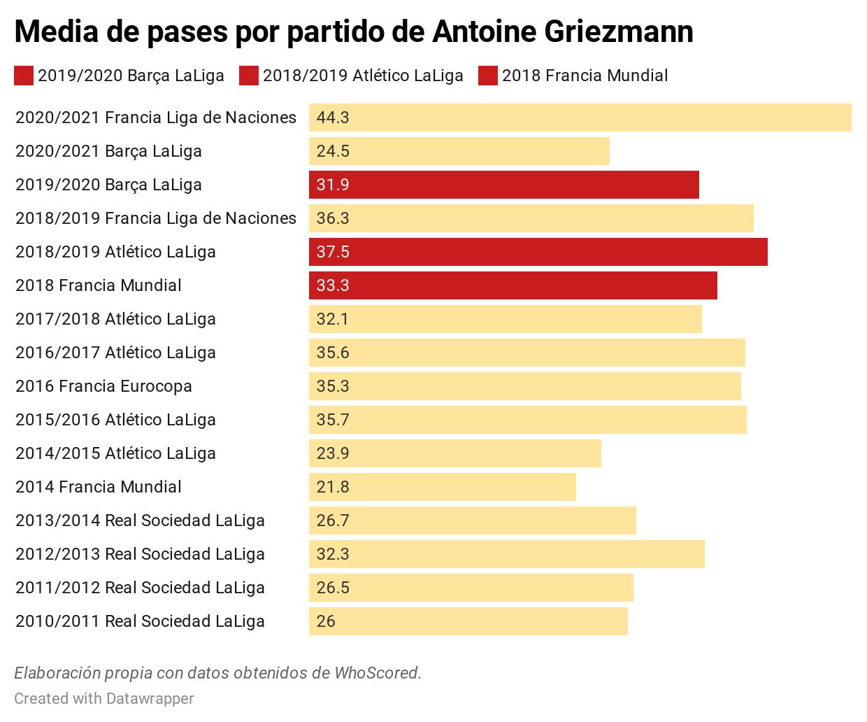 Comparativa de pases de Griezmann.